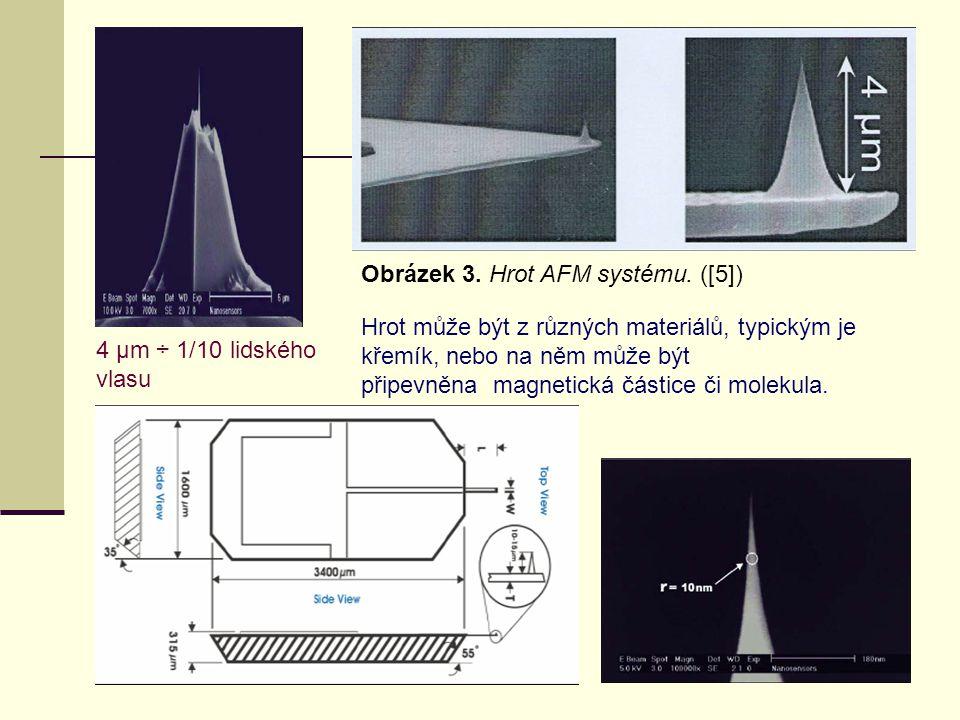 Obrázek 3. Hrot AFM systému. ([5])